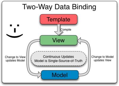 https://docs.angularjs.org/guide/databinding