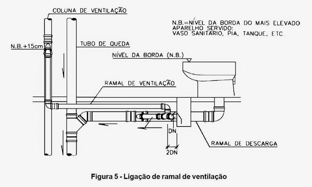 Resultado de imagem para Tubo ventilador